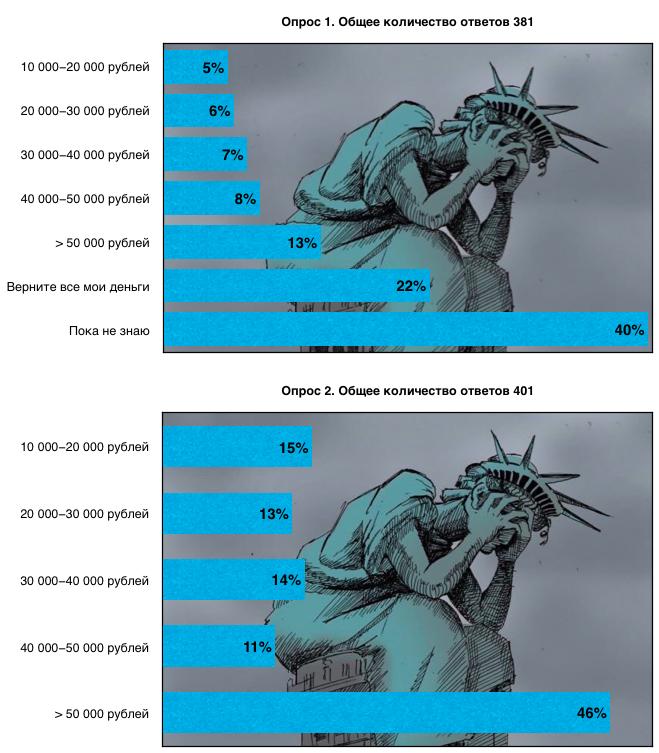 Рисунок 2. Финансовые потери заявителей WaT 2020